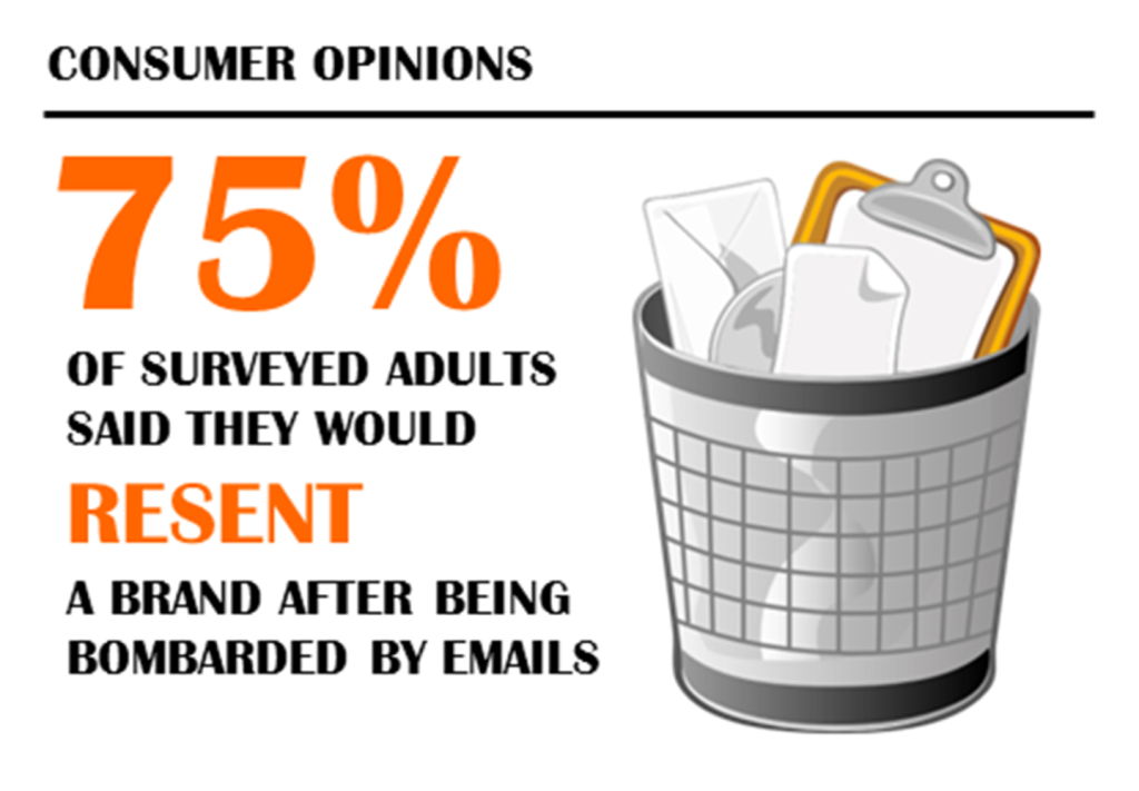 Customers resent brands that bombard them by emails