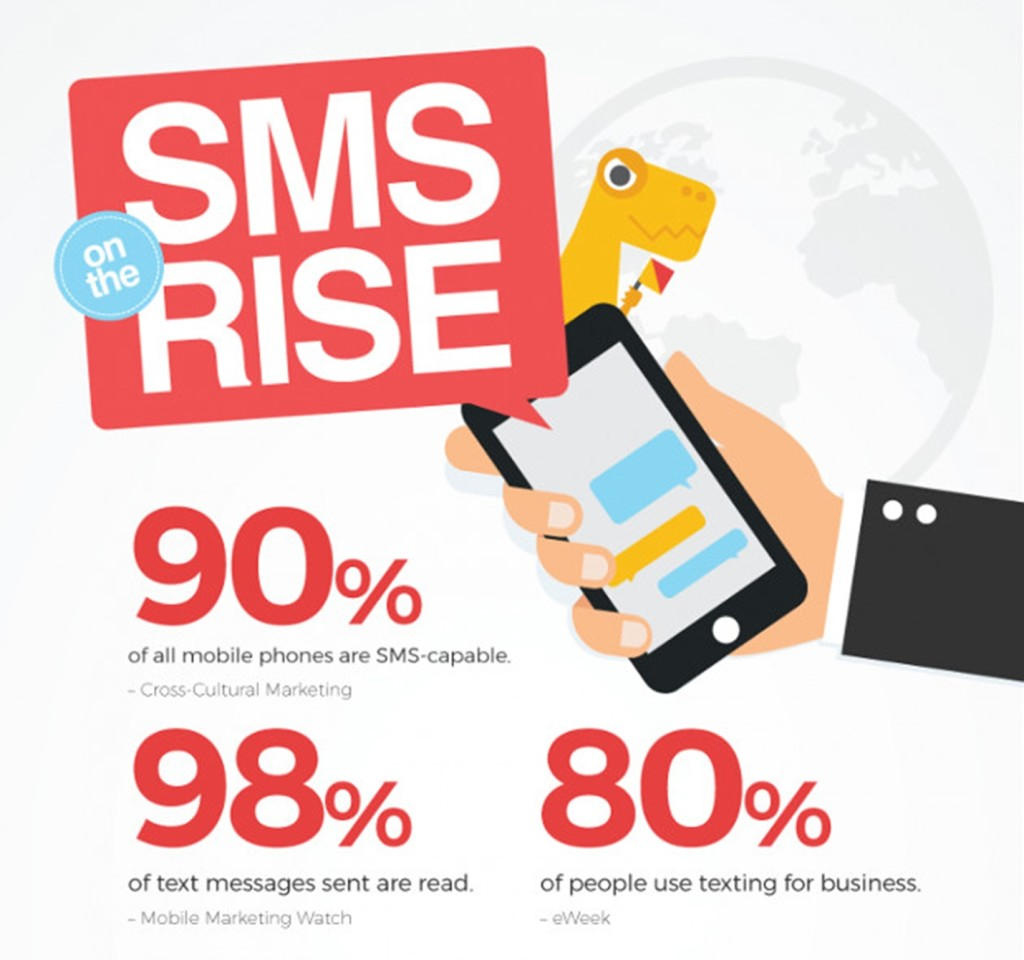 Statistics prove that SMS is still important in people's lives