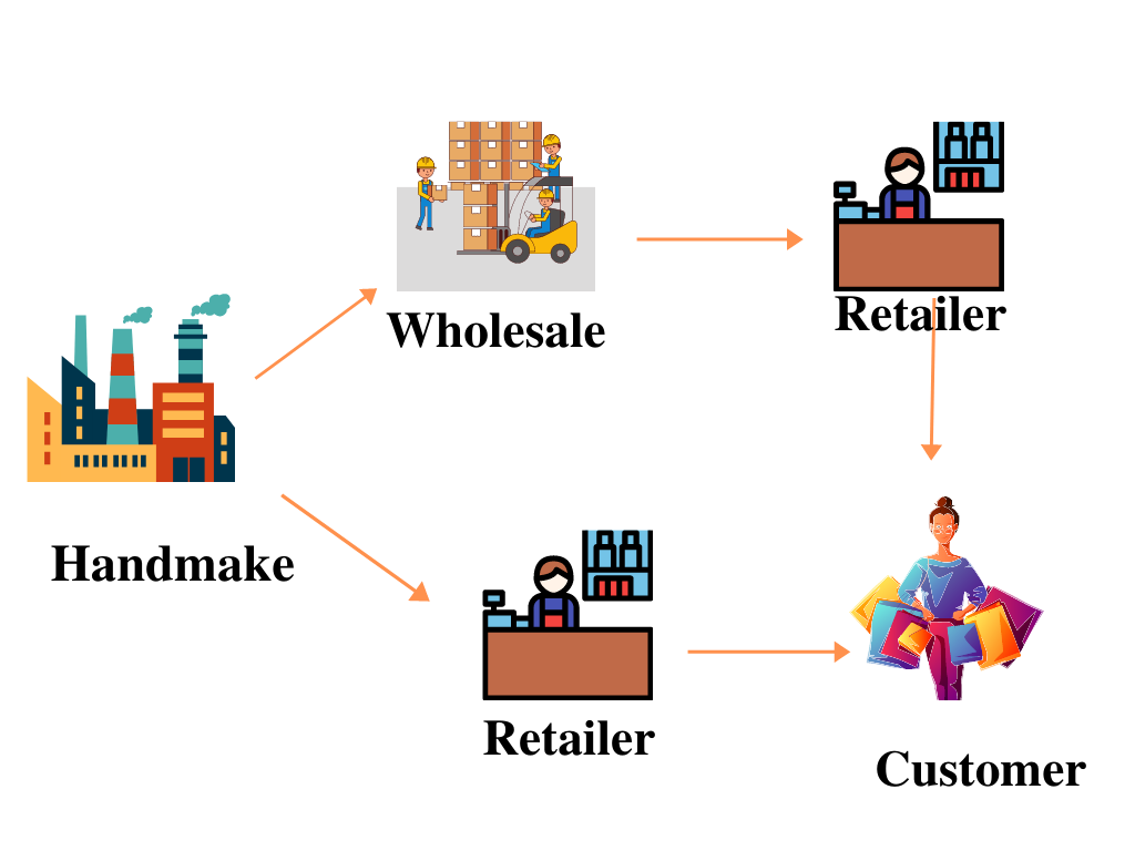dropshipping vs manufacturing